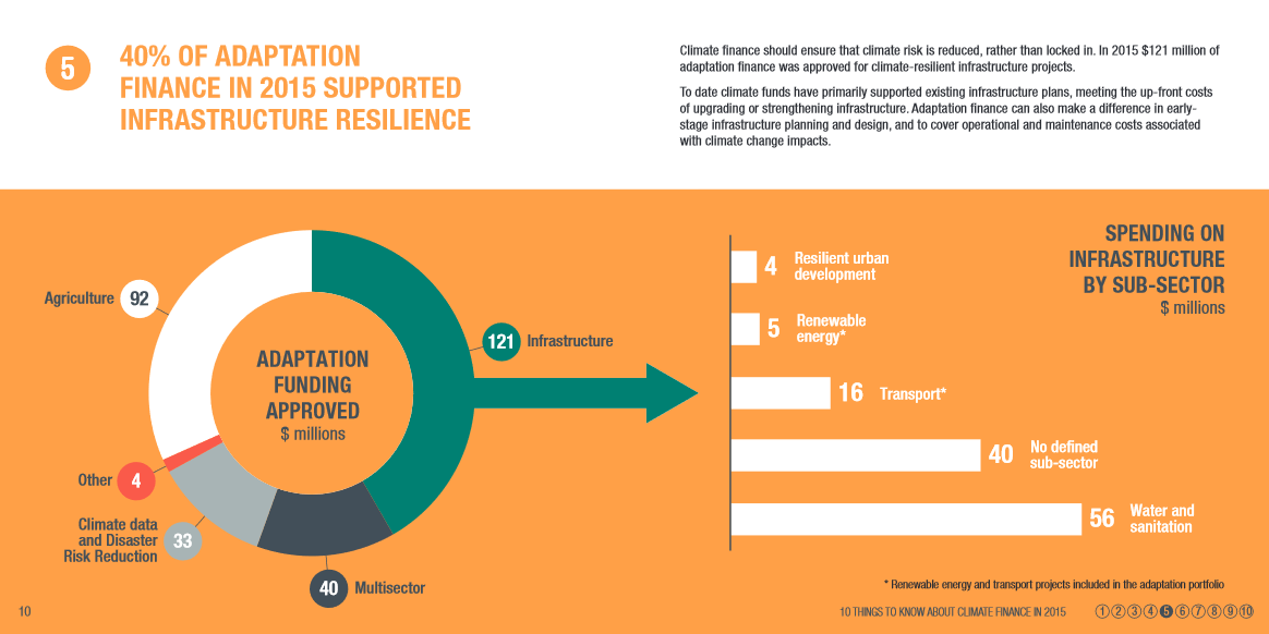 40% of adaptation finance supports infrastructure resilience