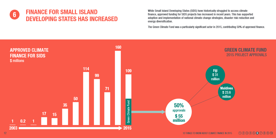 Finance for small island states has increased in 2015
