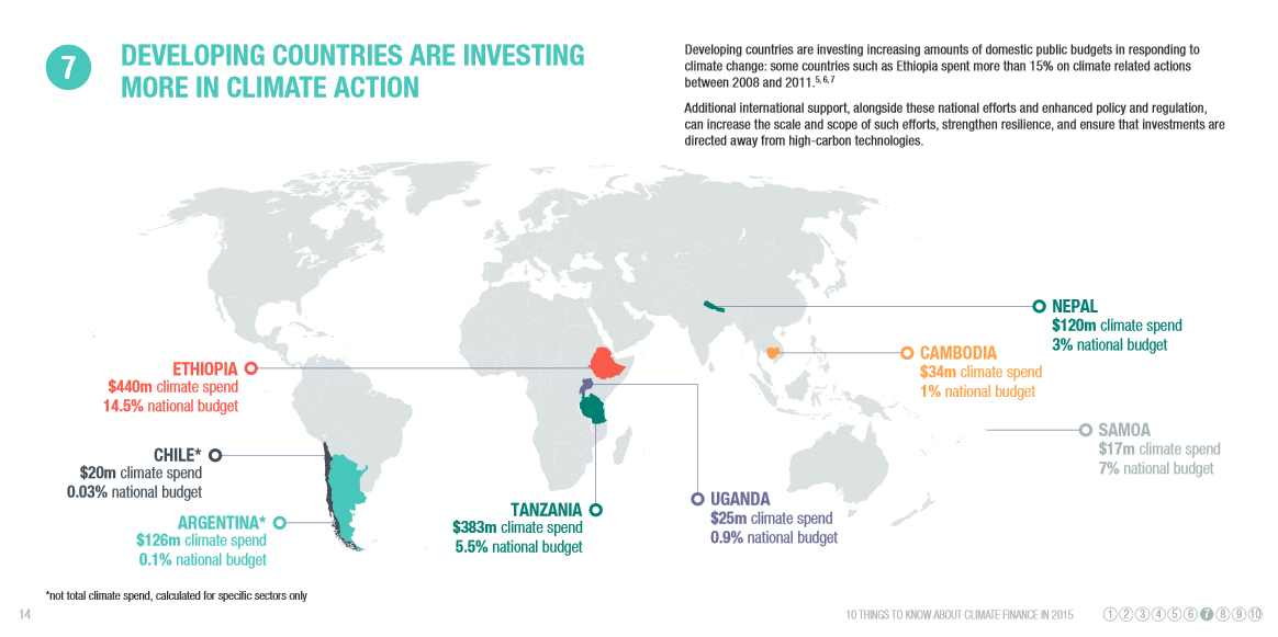 Developing countries are investing more in climate action