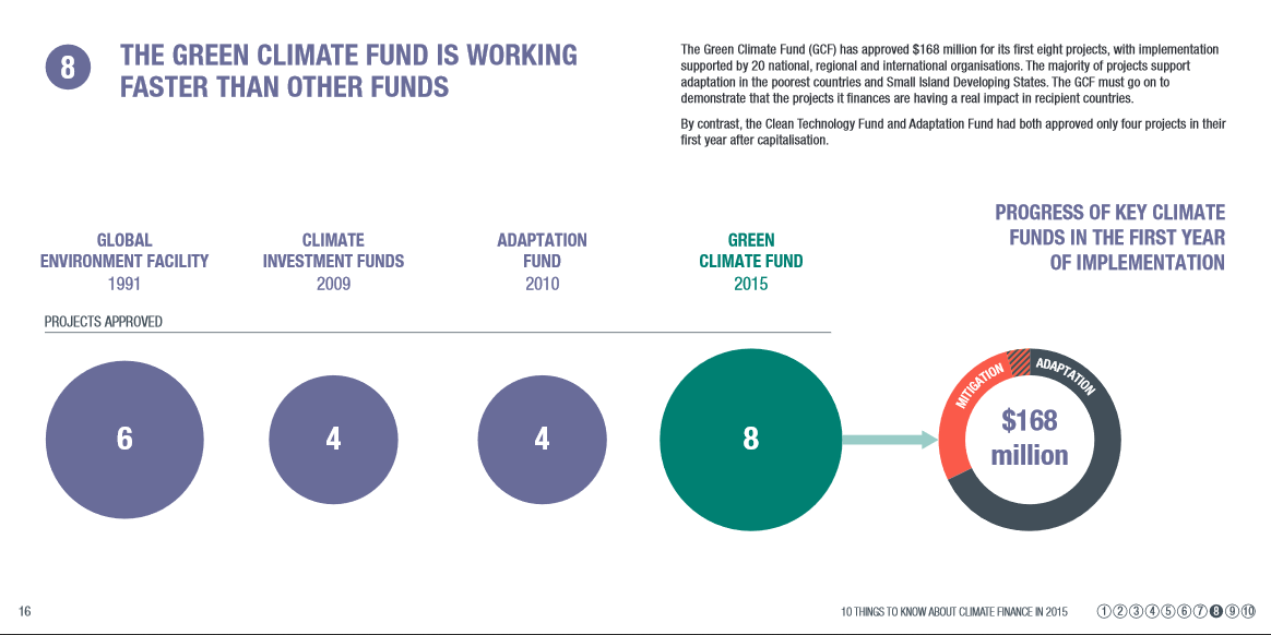 The Green Climate Fund is working faster than other funds