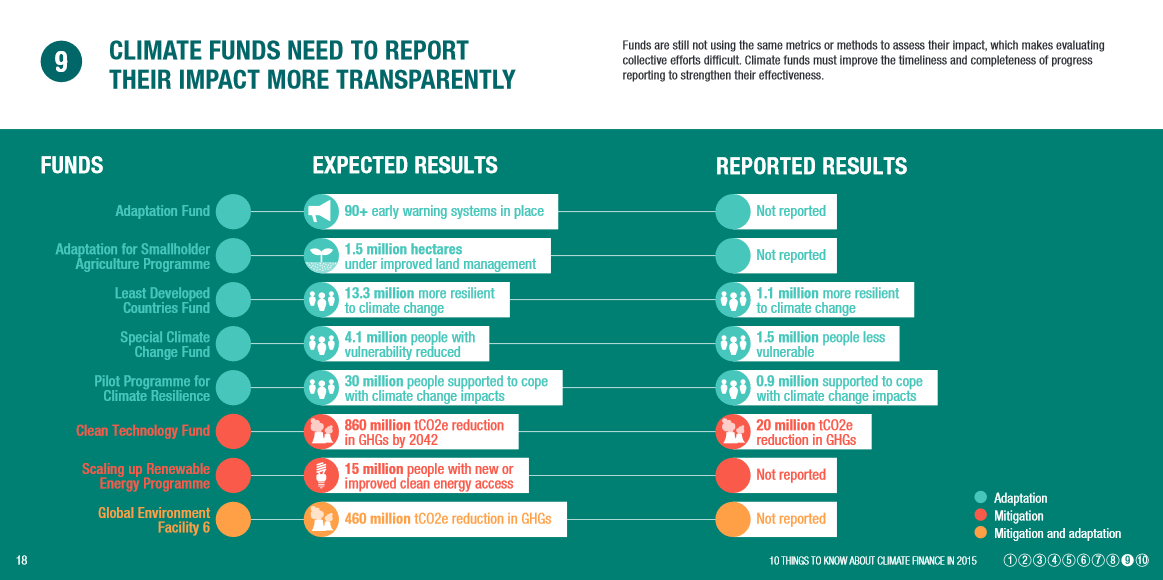 Climate funds need to report their impact more transparently