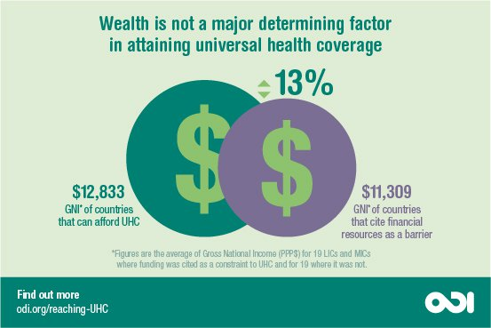 Wealth is not a major determining factor in attaining universal health coverage. Graphic: ODI