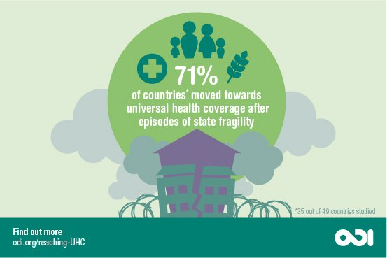 71% of countries moved towards universal health coverage after episodes of state fragility. Graphic: ODI