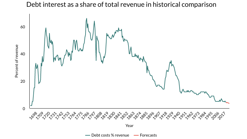 Debt interest as a share of total revenue in historical comparison