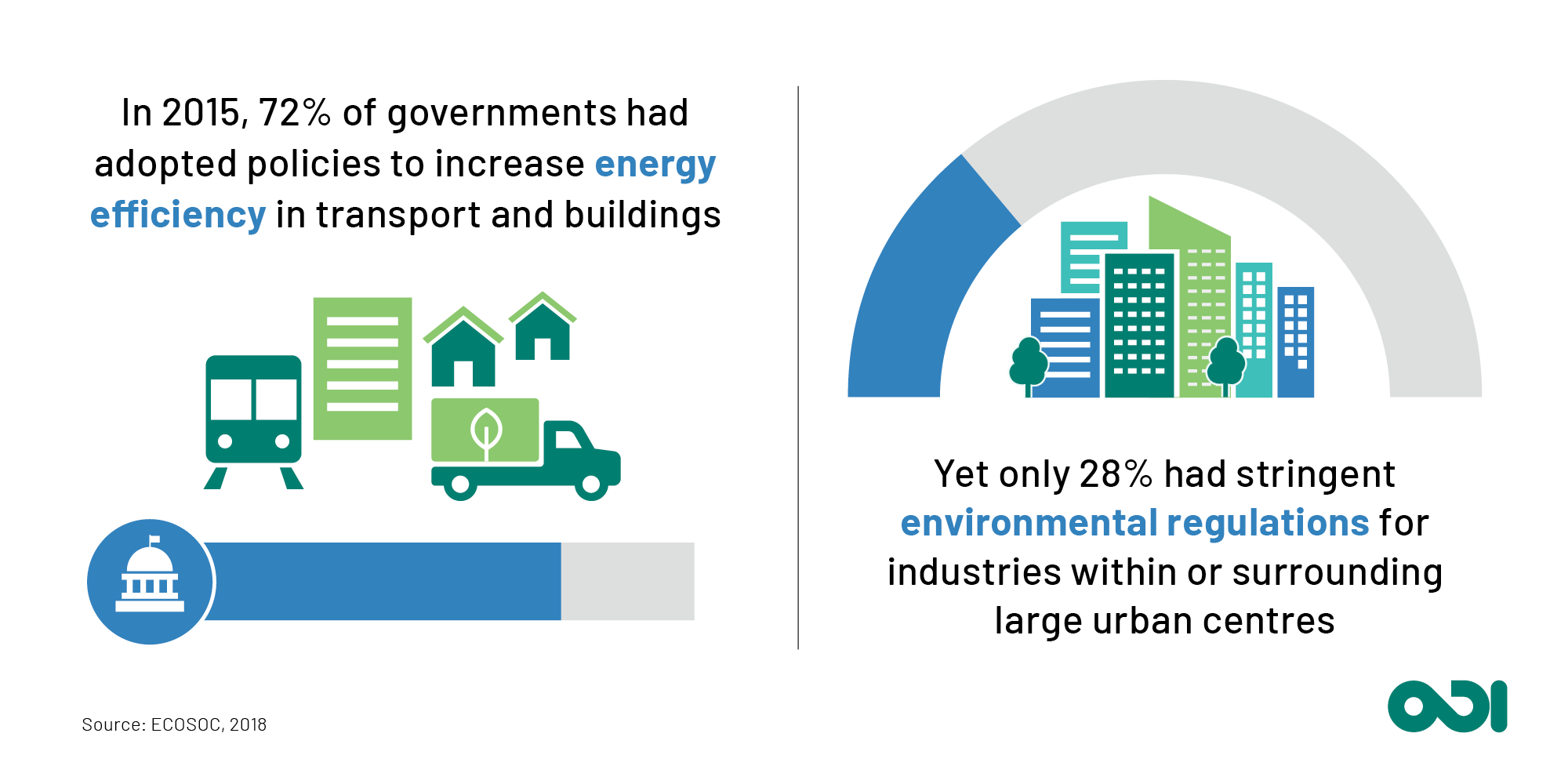 In 2015, 72% of governments had adopted energy efficiency policies for transport and buildings, yet only 28% had stringent environmental regulations for industries within or surrounding large urban areas