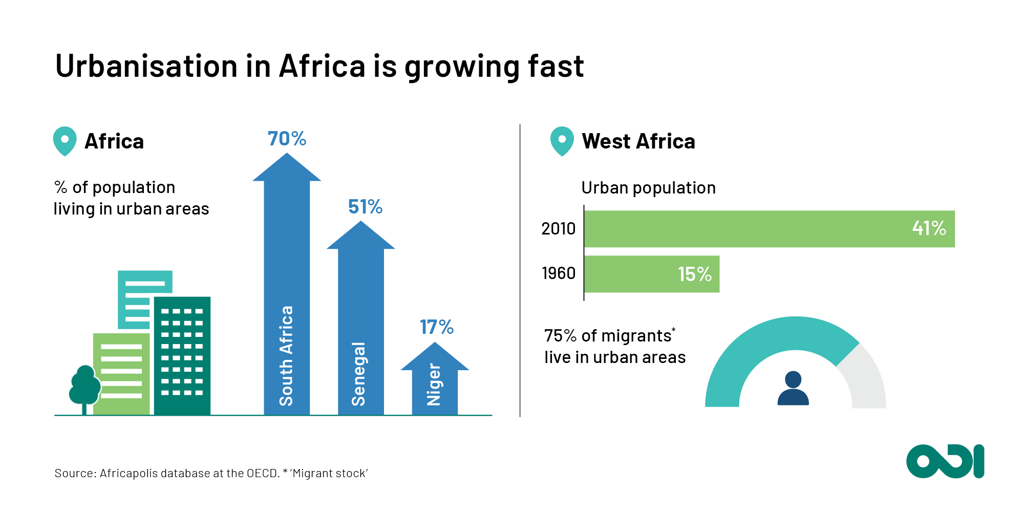 Urbanisation in Africa is growing fast