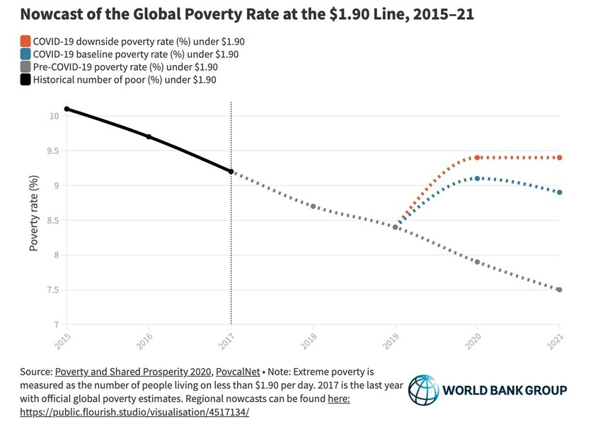 Global poverty rate 2015-2021. Photo: World Bank Group, CC BY 3.0 IGO