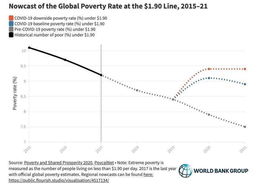 Global poverty rate 2015-2021. Photo: World Bank Group, CC BY 3.0 IGO