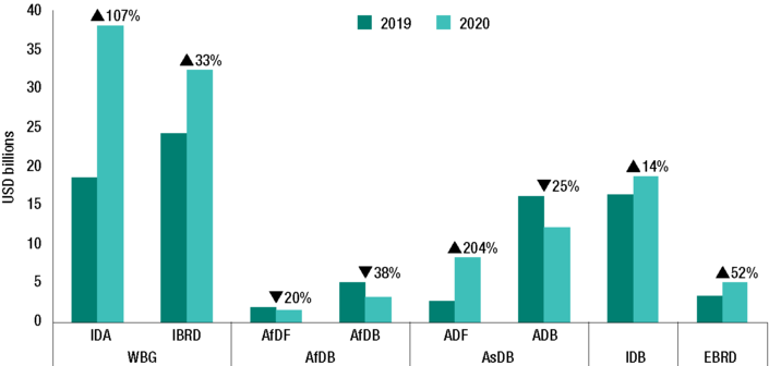 Project approvals 2019 vs 2020 – by multilateral development bank (Prospects for aid, 2021)