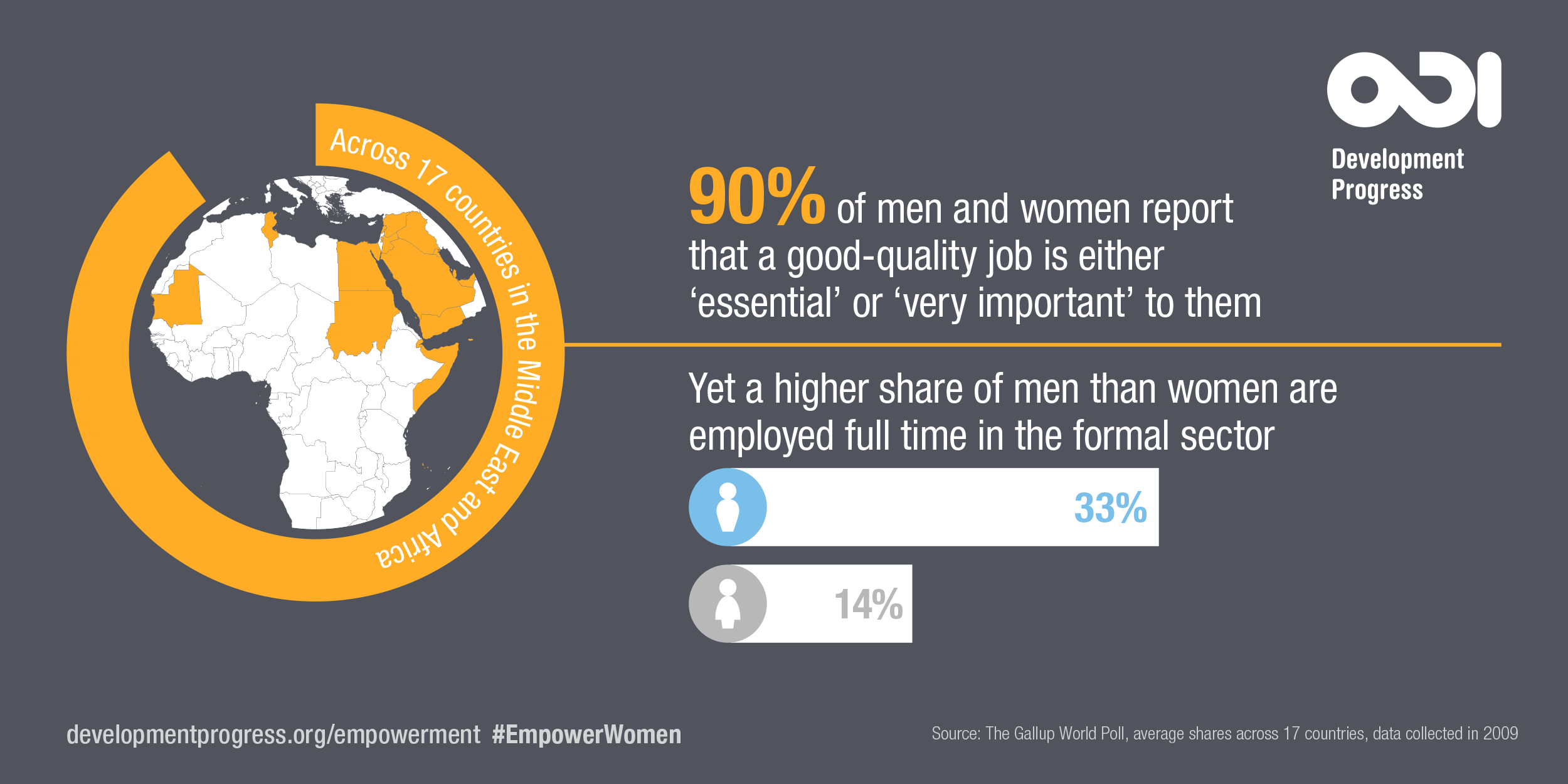 90% of men and women report that a good-quality job is either 'important' or 'very important' to them