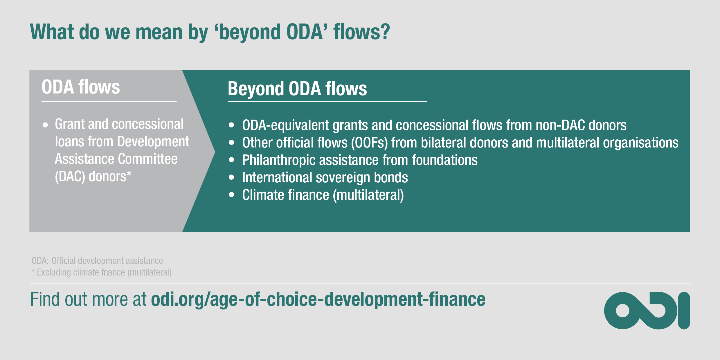 Infographic: what do we mean by 'beyond ODA' flows?