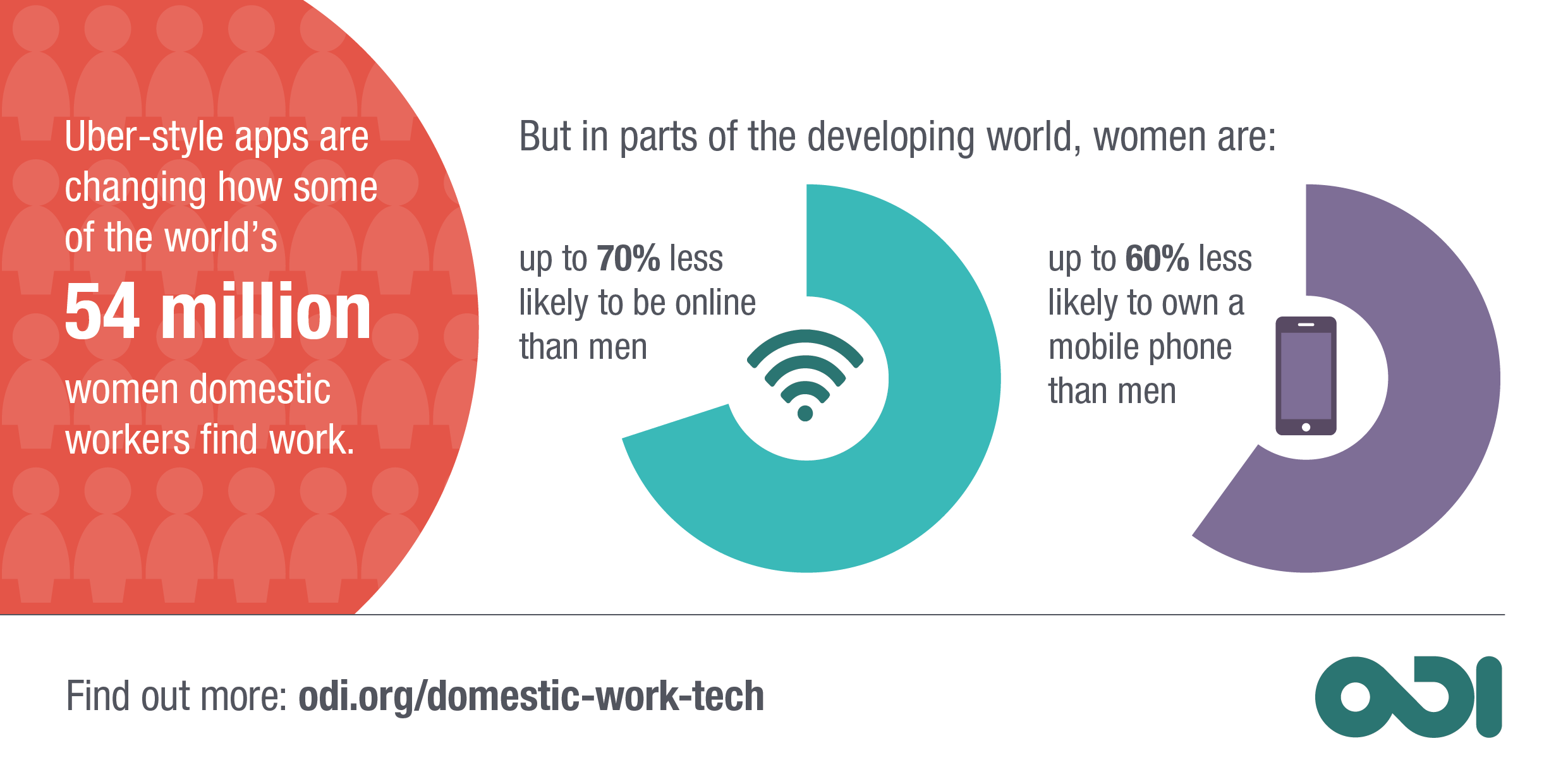 Women, apps and domestic work infographic