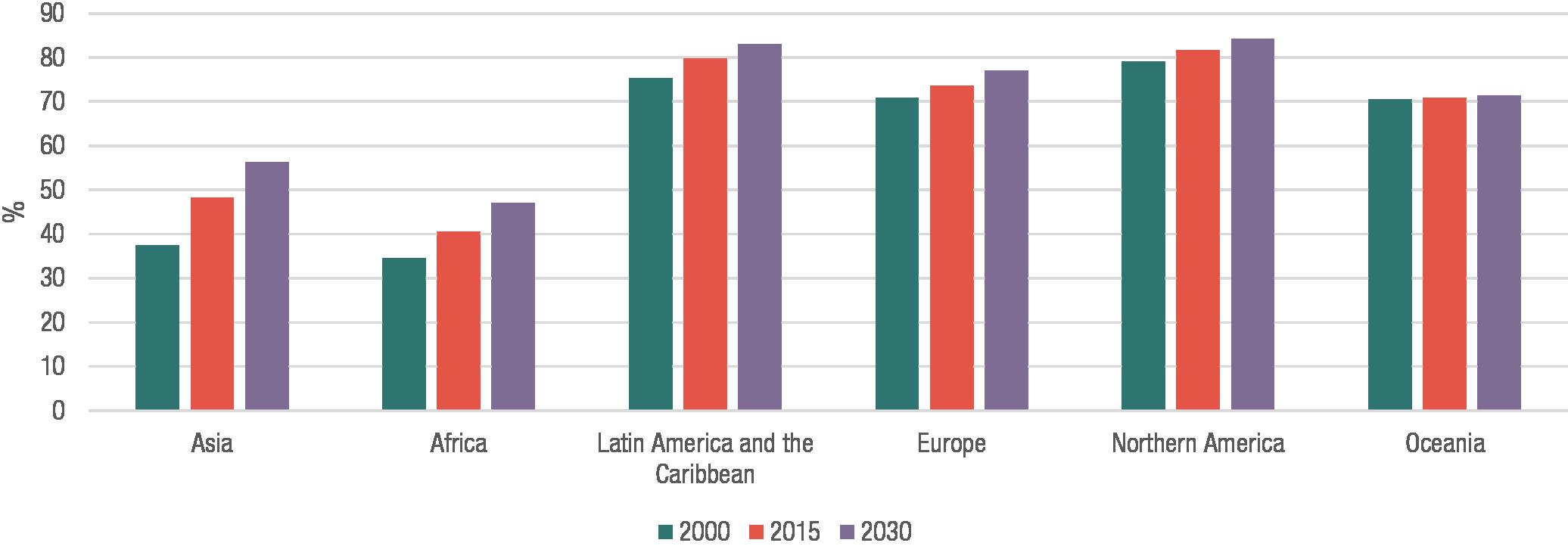 Figure 1: Percentage of population residing in urban areas, UN DESA 2014