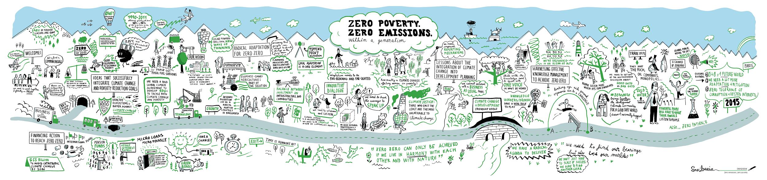 Mural: zero poverty, zero emissions